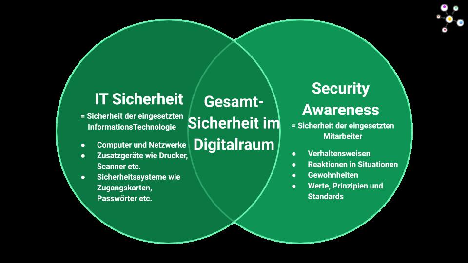 IT Sicherheit vs. Security Awareness