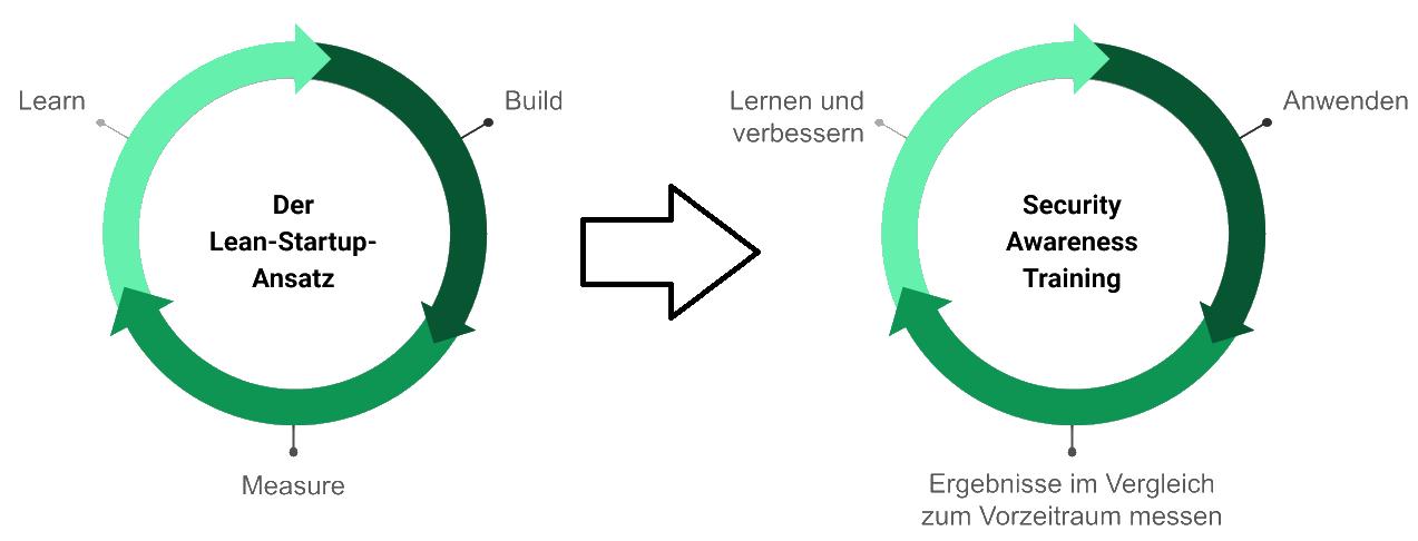 Security Awareness Training und Lean Startup Methode