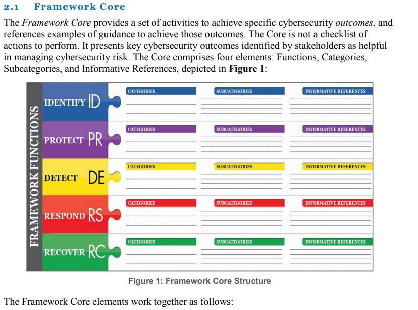 Cyber Security NIST Framework Core