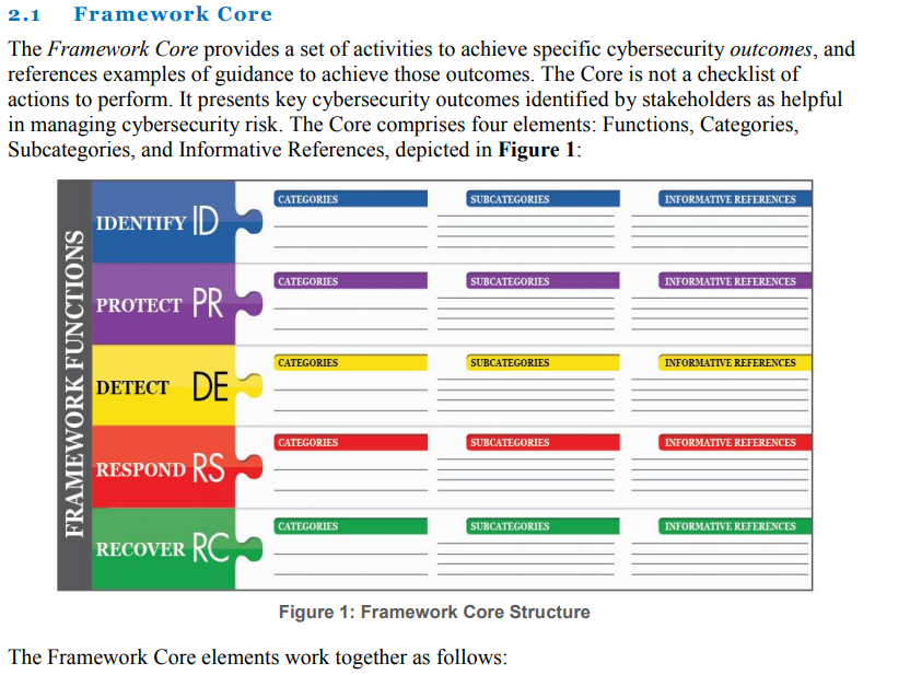 Cyber Security NIST Framework Core