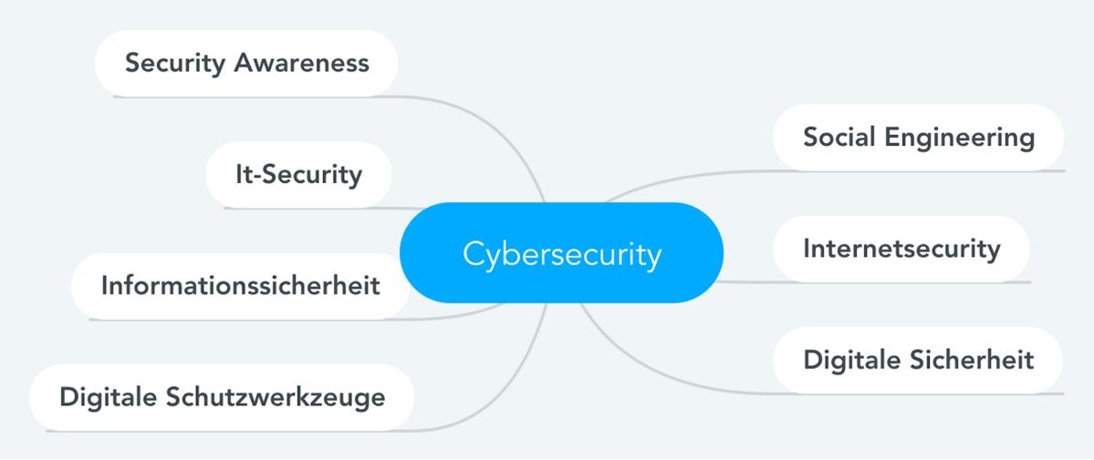 Die wichtigsten Cybersecurity Bereiche auf einen Blick