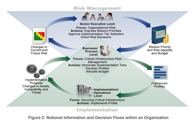 Risk Management mit dem NIST Framework