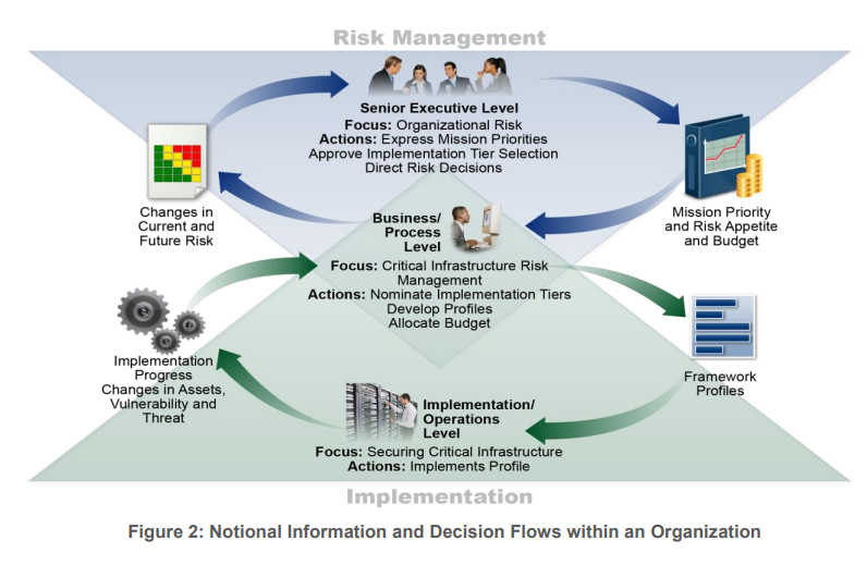 Risk Management mit dem NIST Framework