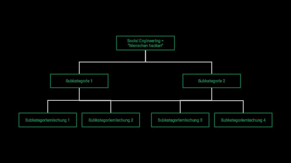 Social Engineering Formen und Kategorien