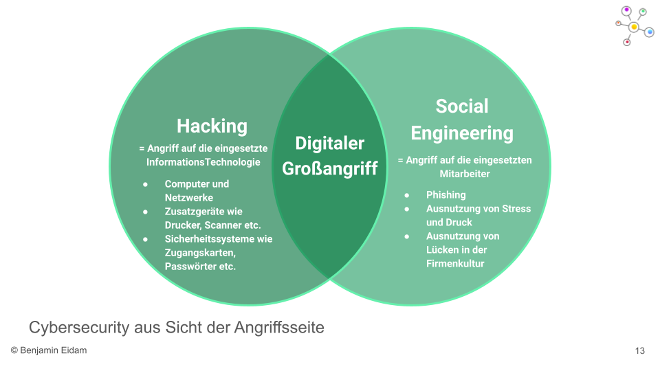 Social Engineering als Grossangriff