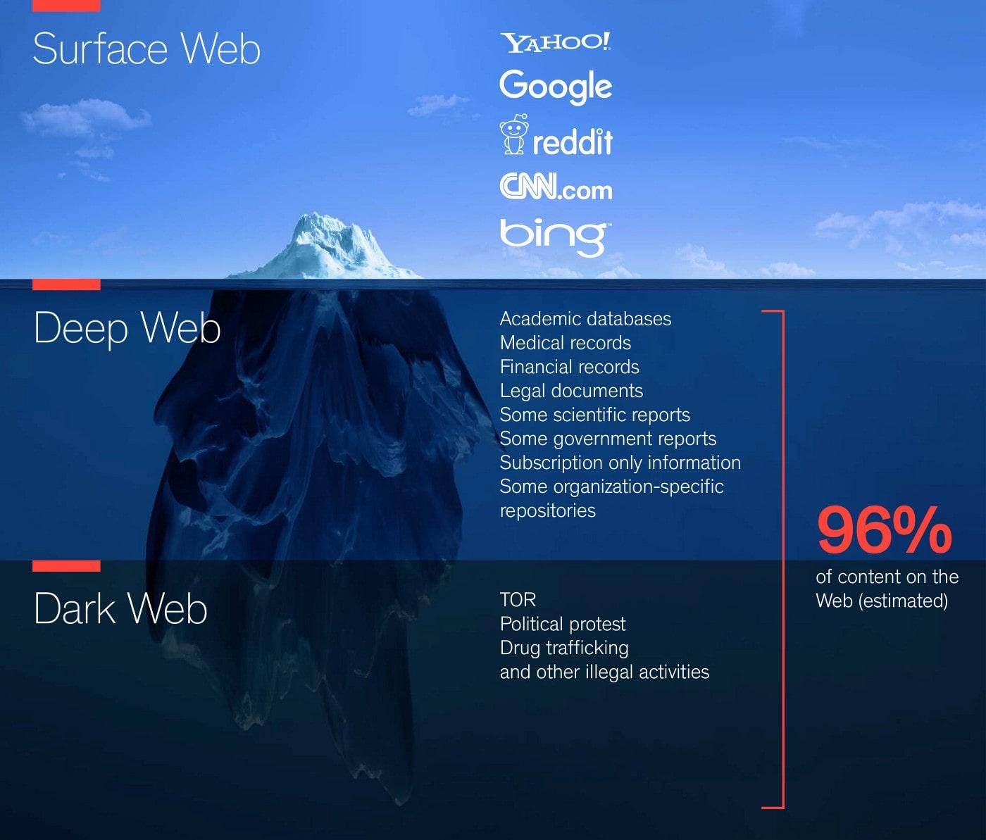 Dark Web und Deep Web