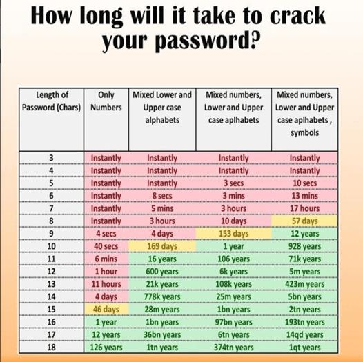 Passwortsicherheit in der Cybersecurity