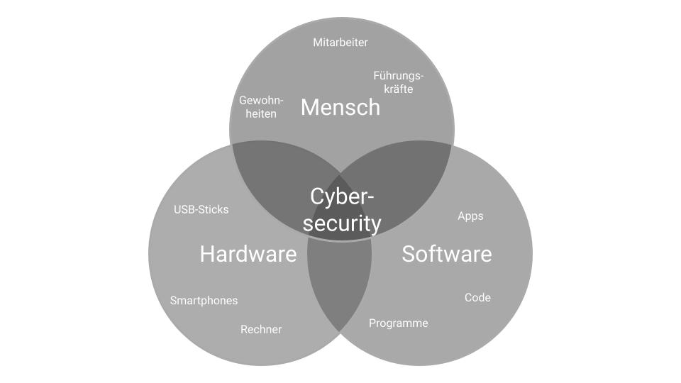 Cybersecurity auf einen Blick