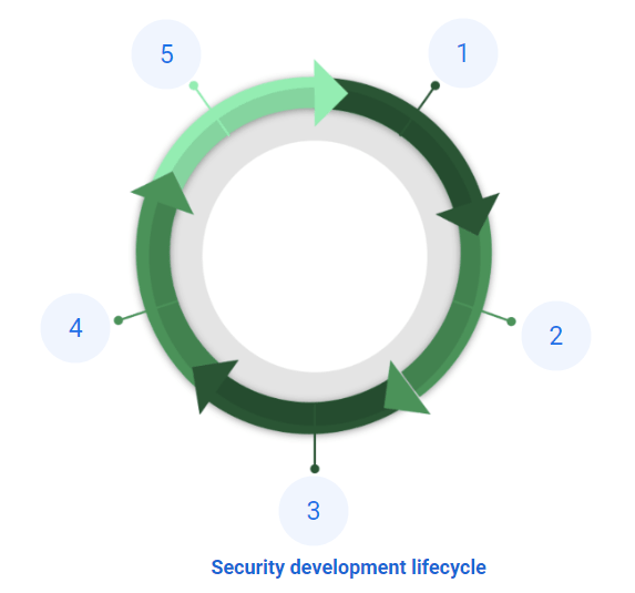 Security Development Lifecycle-min