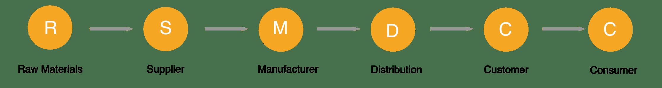Supply Chain Beispiel