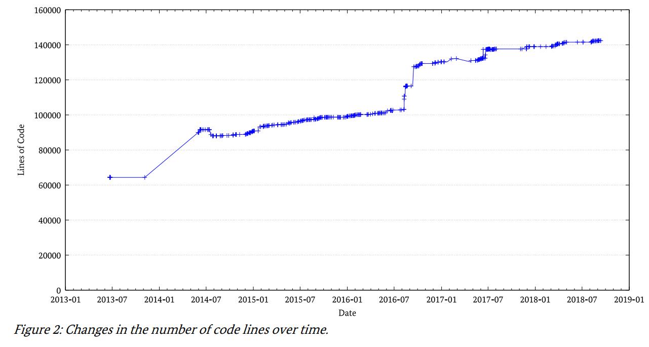 VeraCrypt Updates im Code