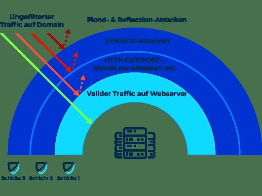 DDOS Attacken und Cybersecurity