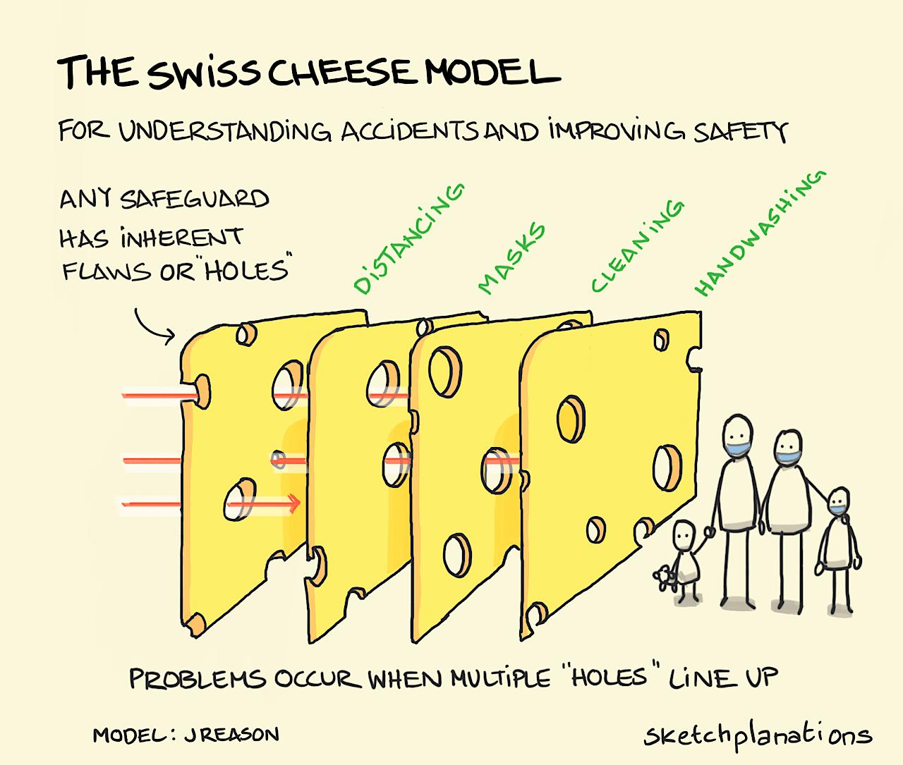 "Das ""Swiss Cheese Model"""