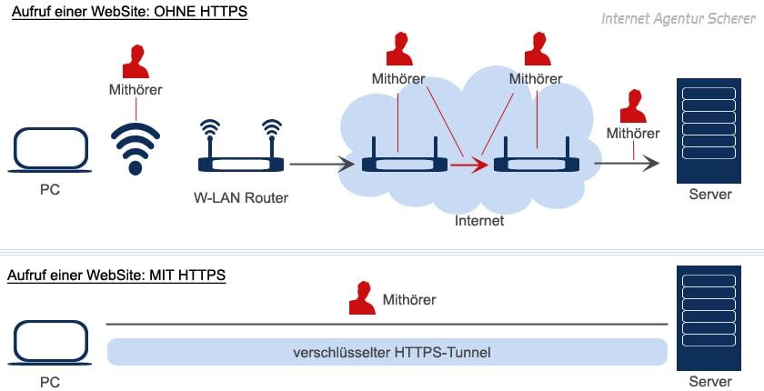 SSL und die Cybersicherheit von Supply Chains