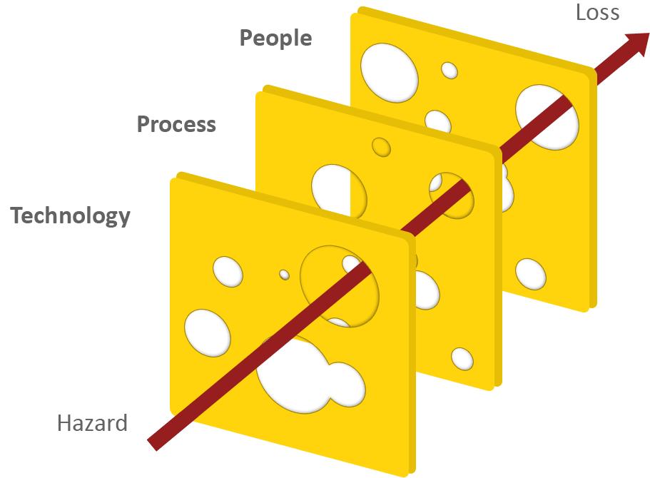 """Das """"Swiss Cheese Model"""" angewandt auf Cybersecurity"""
